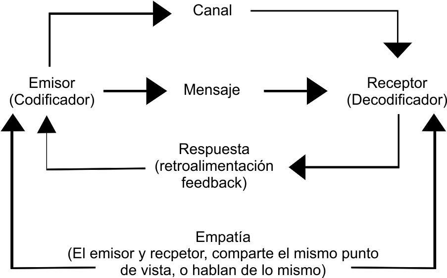 estructura_comunicación